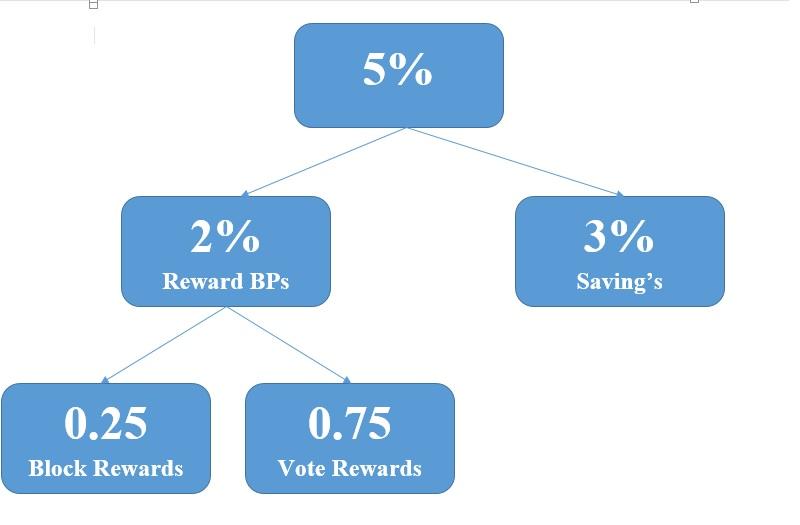 Reward BPs