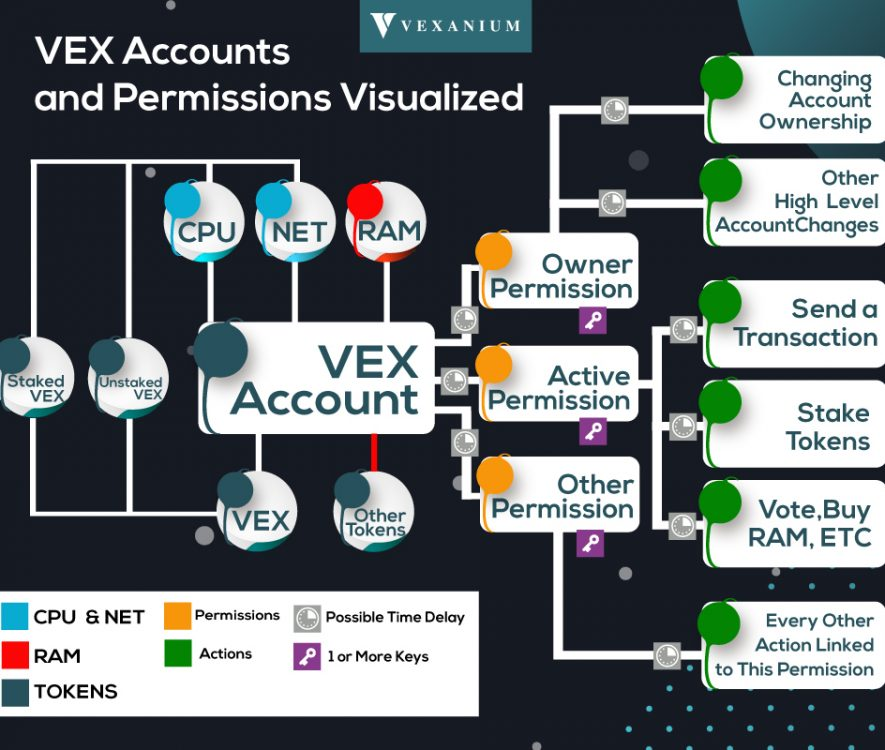 Vex Account Structure